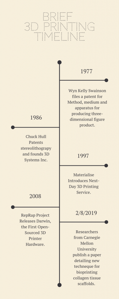 A brief History of 3D printing